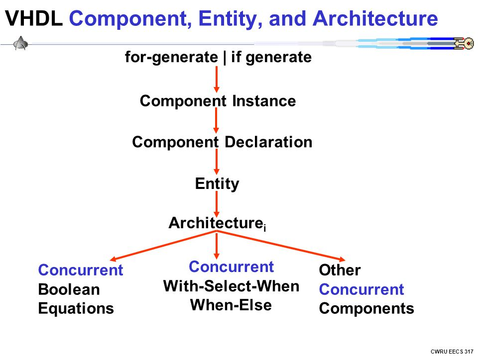 VHDL Component, Entity, and Architecture