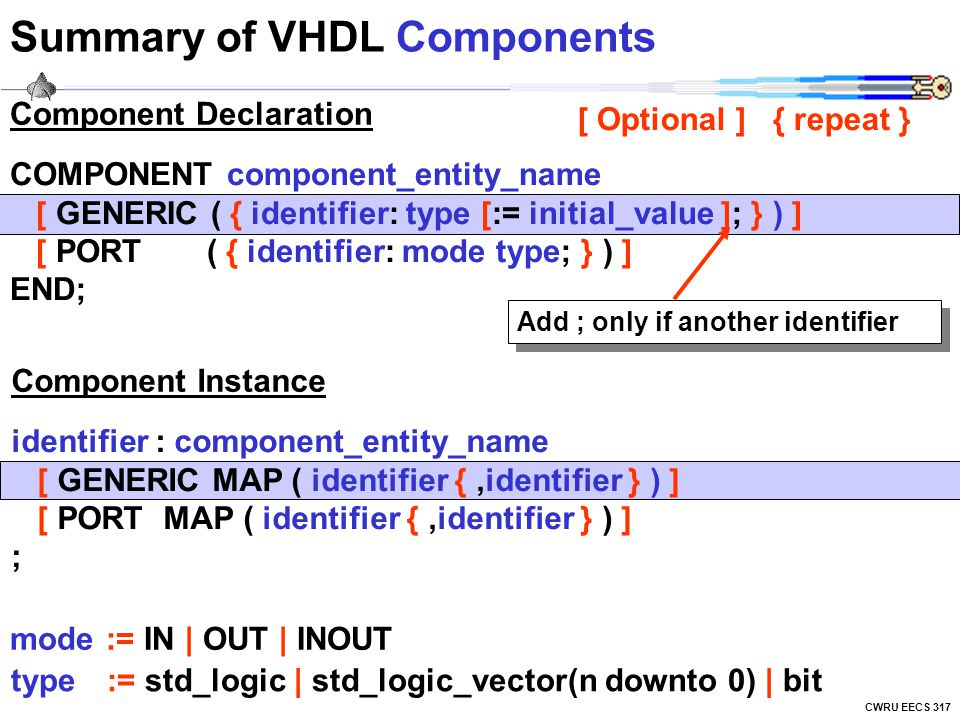 Summary of VHDL Components