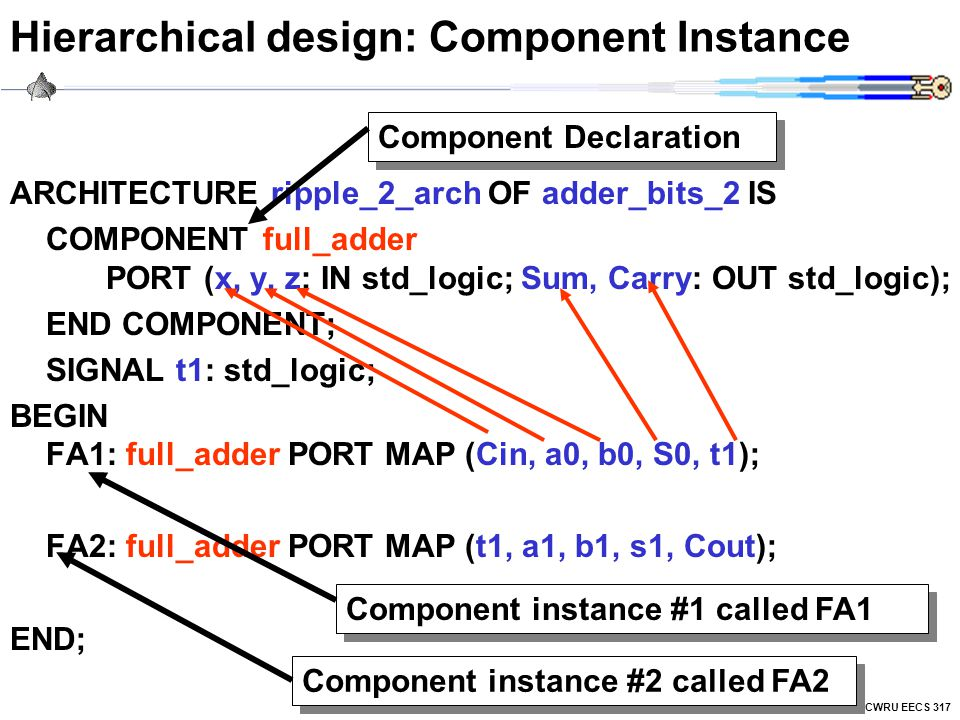 Hierarchical design: Component Instance