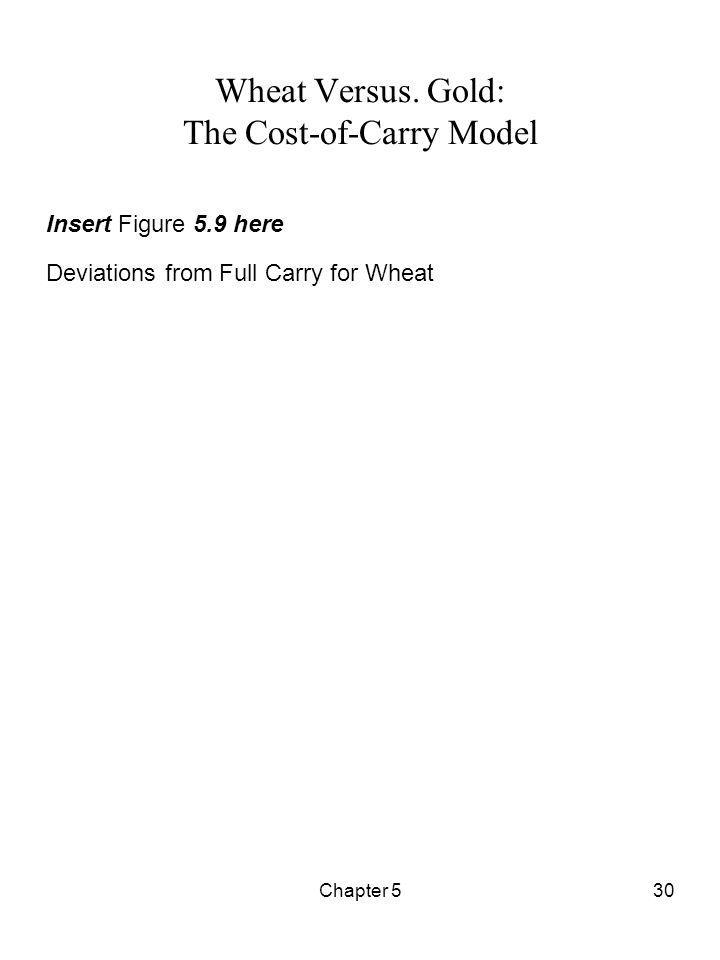 Wheat Versus. Gold: The Cost-of-Carry Model