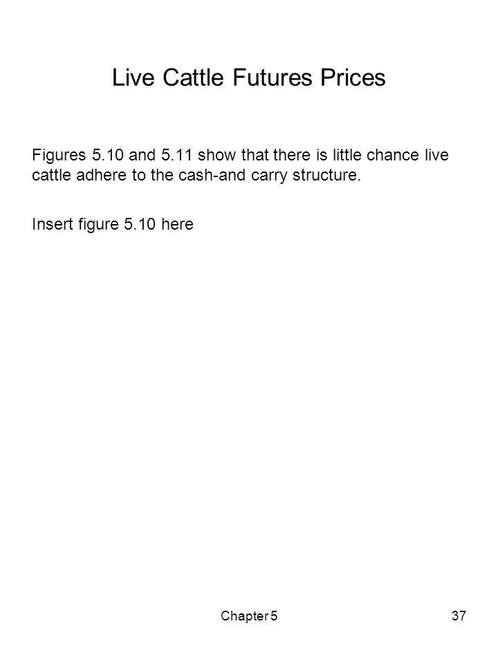 Live Cattle Futures Prices