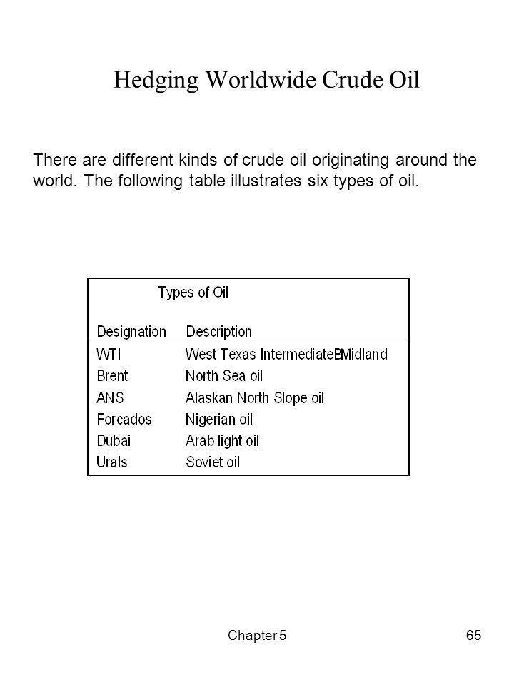 Hedging Worldwide Crude Oil