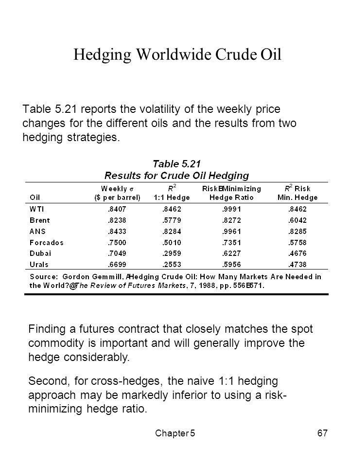 Hedging Worldwide Crude Oil