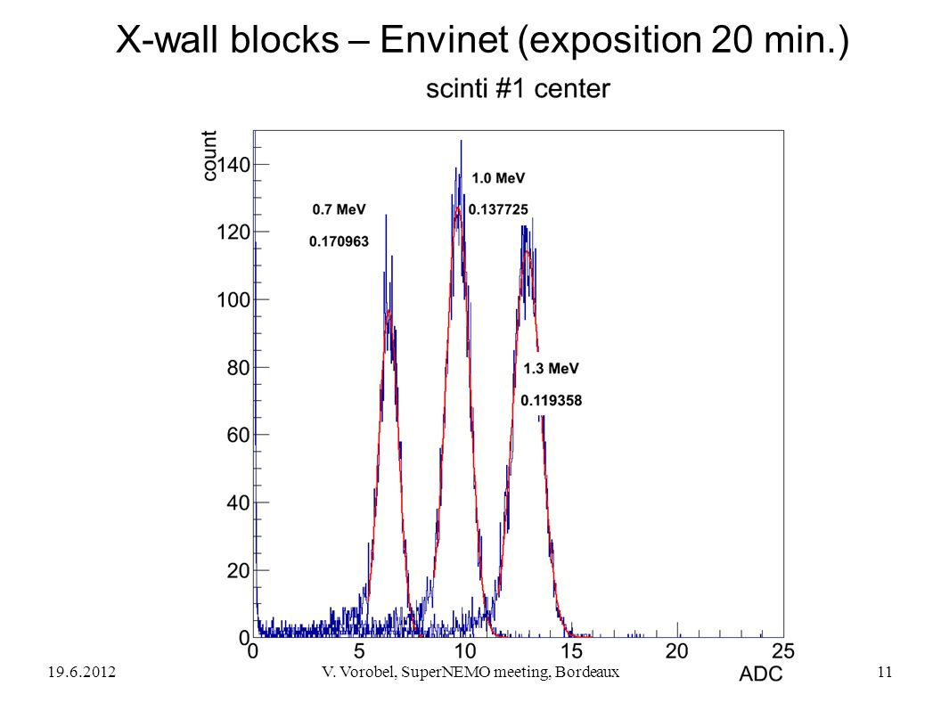 X-wall blocks – Envinet (exposition 20 min.)