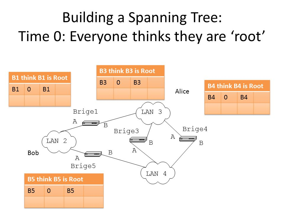 Building a Spanning Tree: Time 0: Everyone thinks they are 'root'