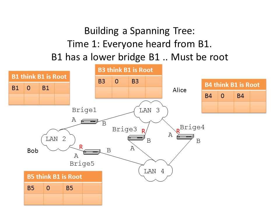 Building a Spanning Tree: Time 1: Everyone heard from B1