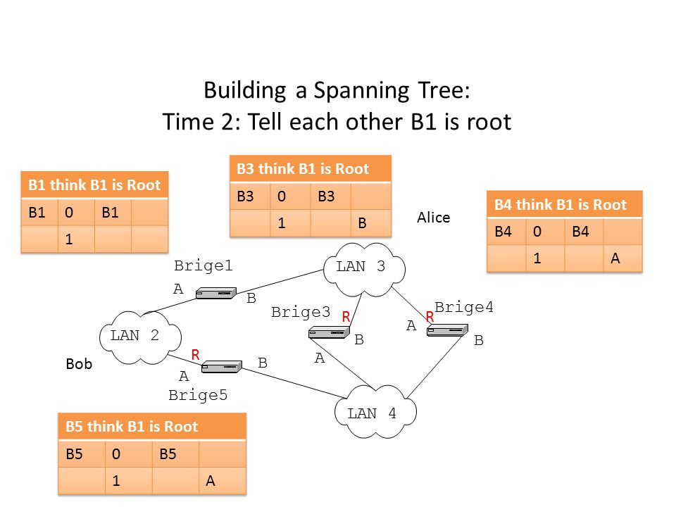 Building a Spanning Tree: Time 2: Tell each other B1 is root