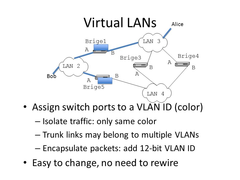 Virtual LANs Assign switch ports to a VLAN ID (color)