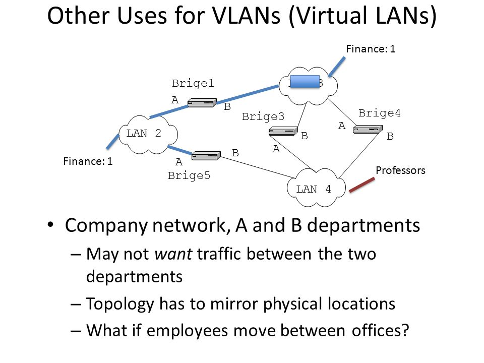 Other Uses for VLANs (Virtual LANs)