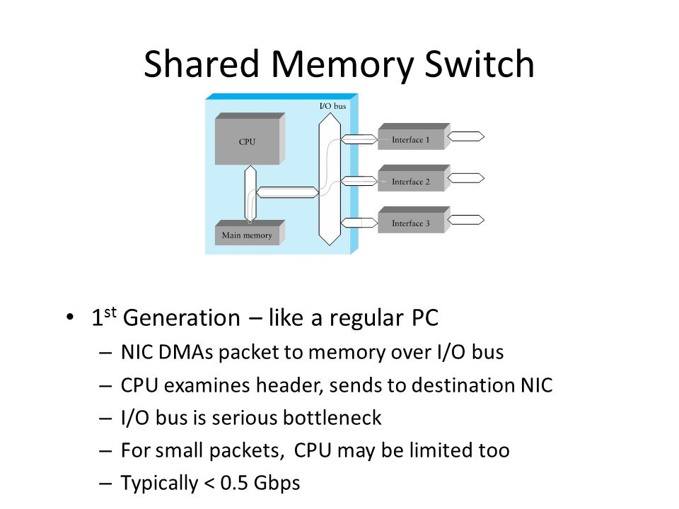 Shared Memory Switch 1st Generation – like a regular PC