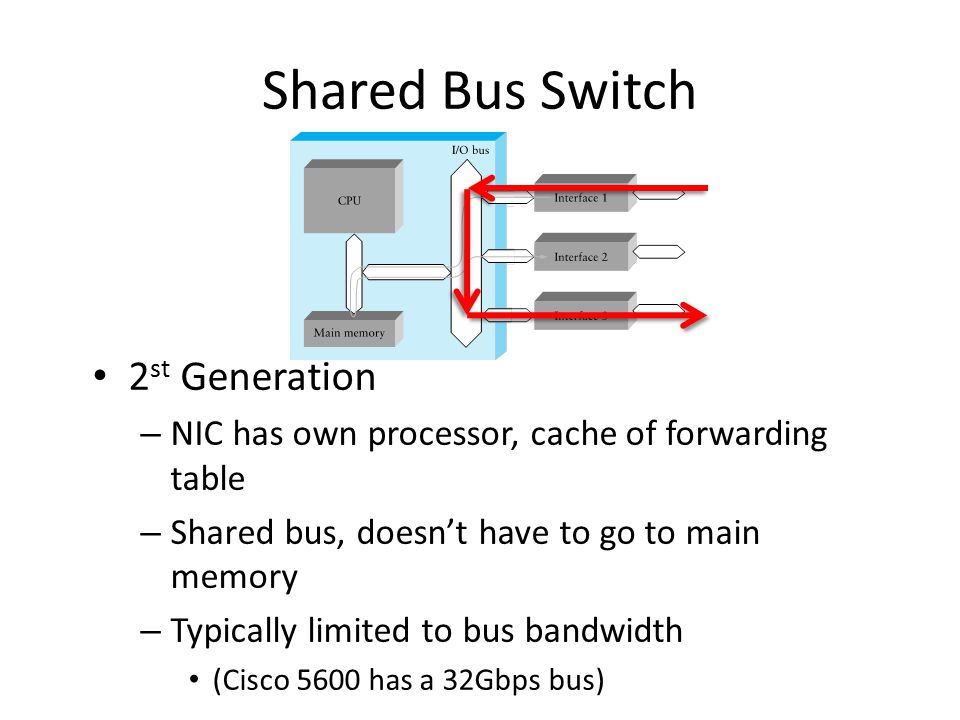 Shared Bus Switch 2st Generation