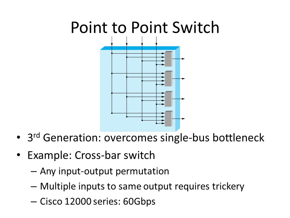 Point to Point Switch 3rd Generation: overcomes single-bus bottleneck