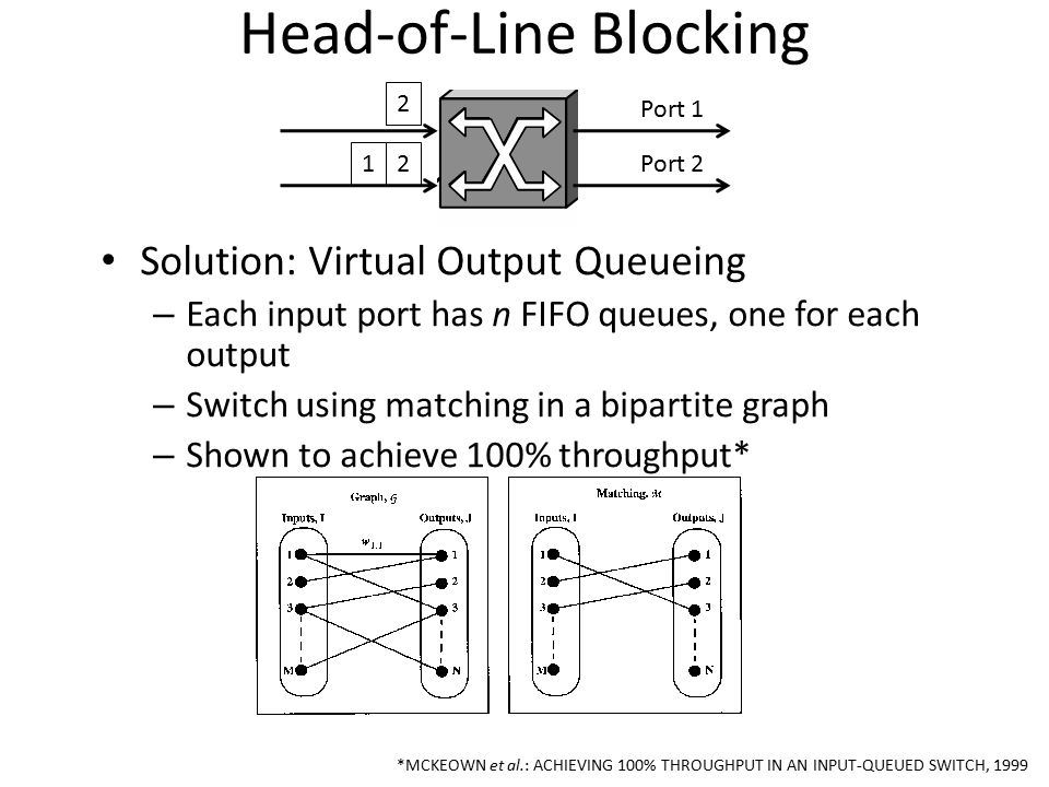 Head-of-Line Blocking