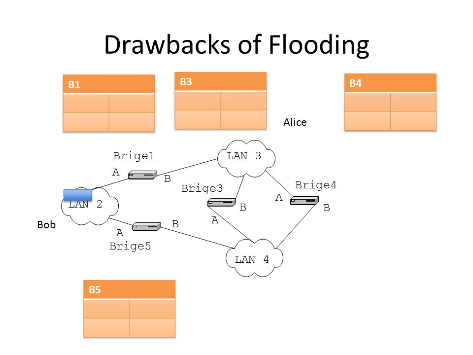 Drawbacks of Flooding B1 B4 B3 Alice B5 Brige1 LAN 3 A B Brige4 Brige3