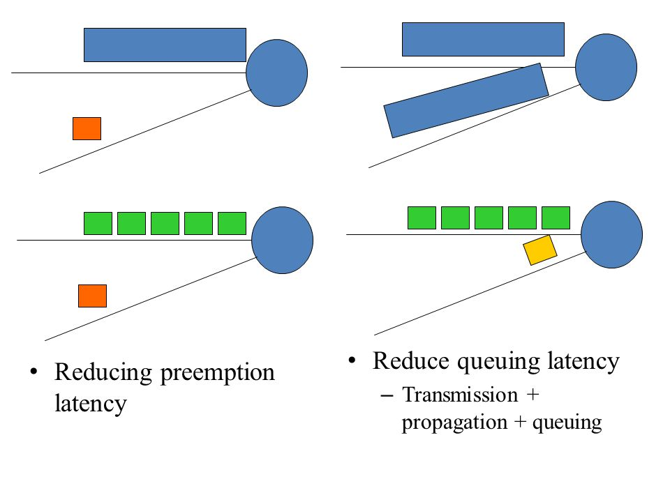 Reduce queuing latency Reducing preemption latency