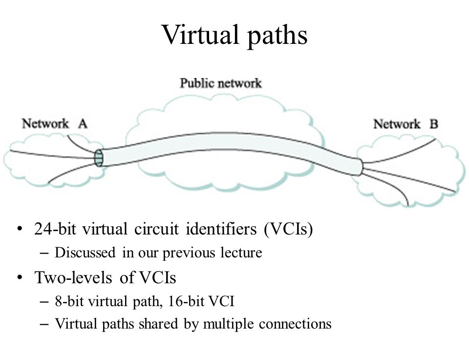 Virtual paths 24-bit virtual circuit identifiers (VCIs)