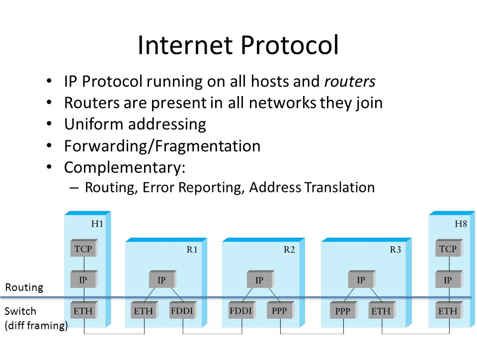 Internet Protocol IP Protocol running on all hosts and routers