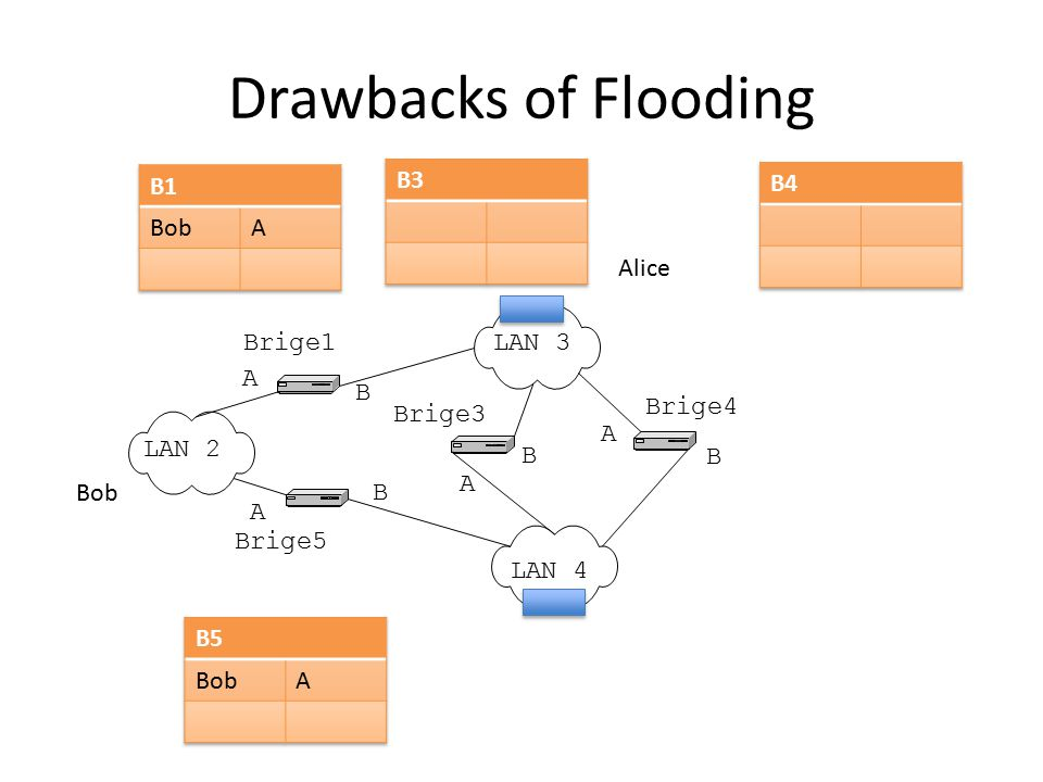 Drawbacks of Flooding B1 Bob A B3 B4 Alice LAN 2 LAN 3 LAN 4 Brige1