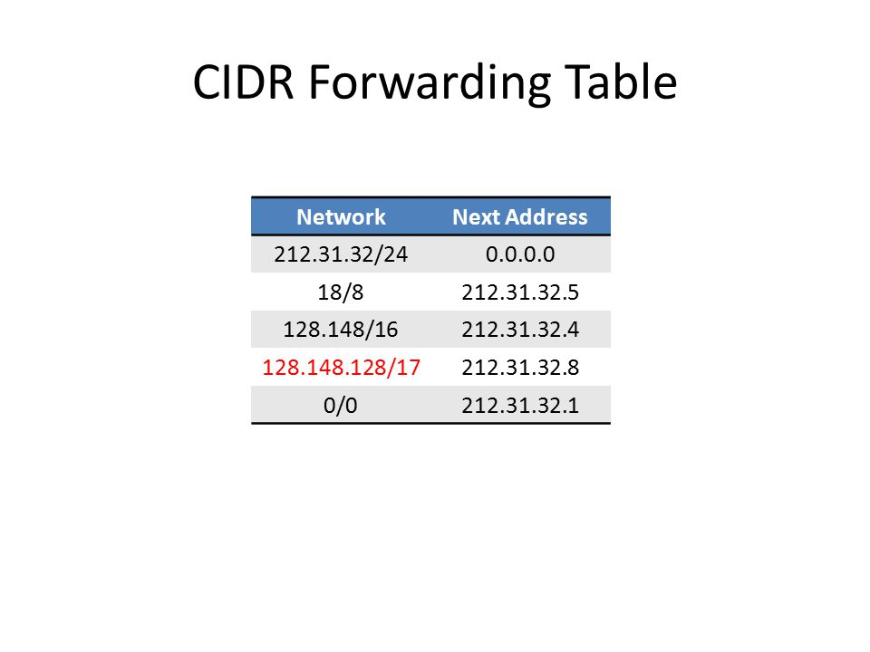 CIDR Forwarding Table Network Next Address 212.31.32/24 0.0.0.0 18/8