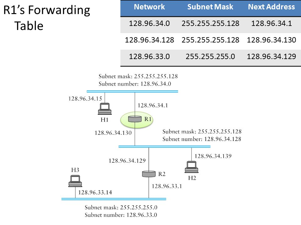 R1's Forwarding Table Network Subnet Mask Next Address 128.96.34.0