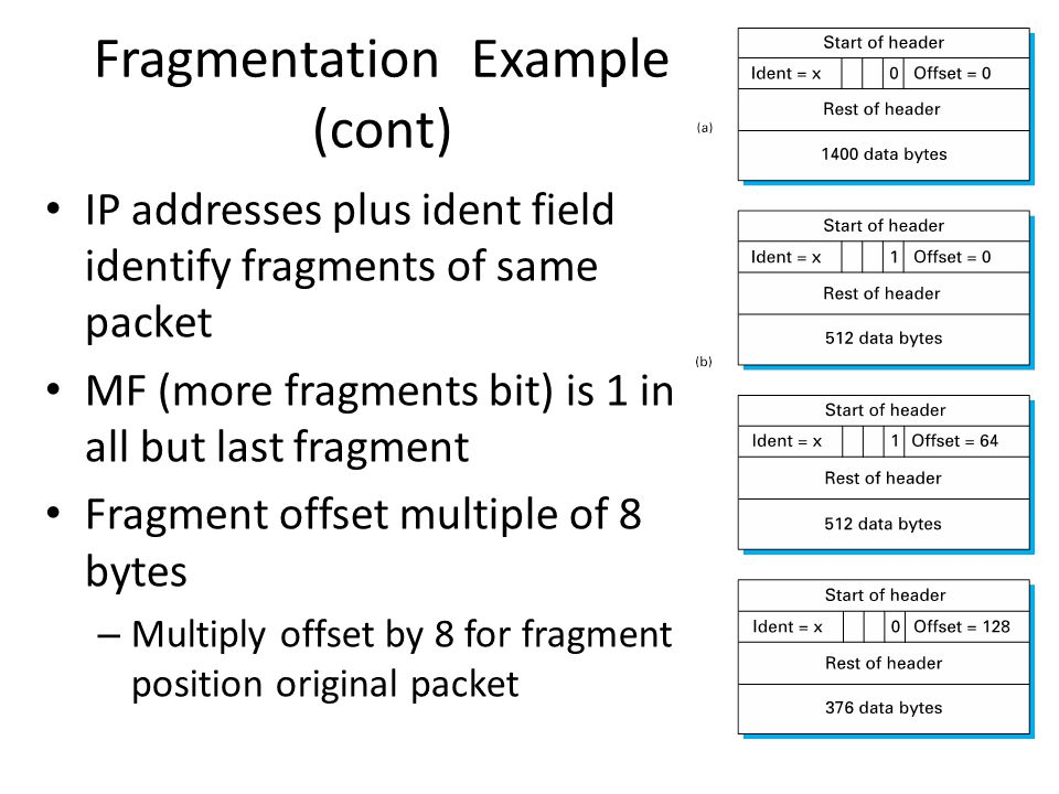 Fragmentation Example (cont)