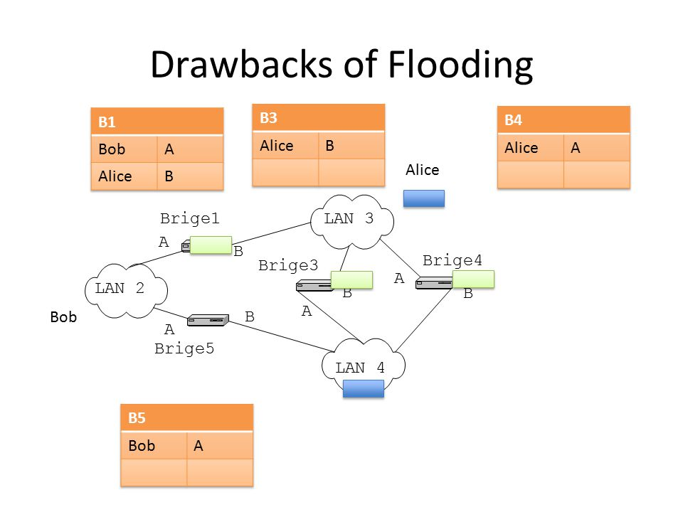 Drawbacks of Flooding B1 Bob A Alice B B3 Alice B B4 Alice A Alice