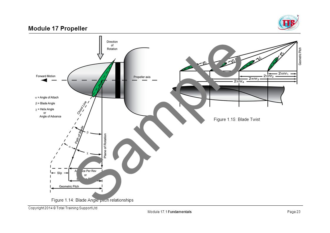 Sample Module 17 Propeller Figure 1.15: Blade Twist