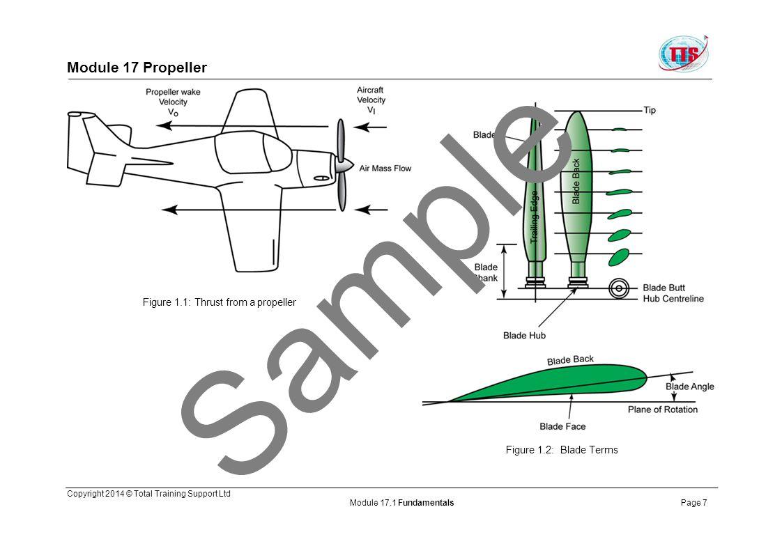 Sample Module 17 Propeller Figure 1.1: Thrust from a propeller