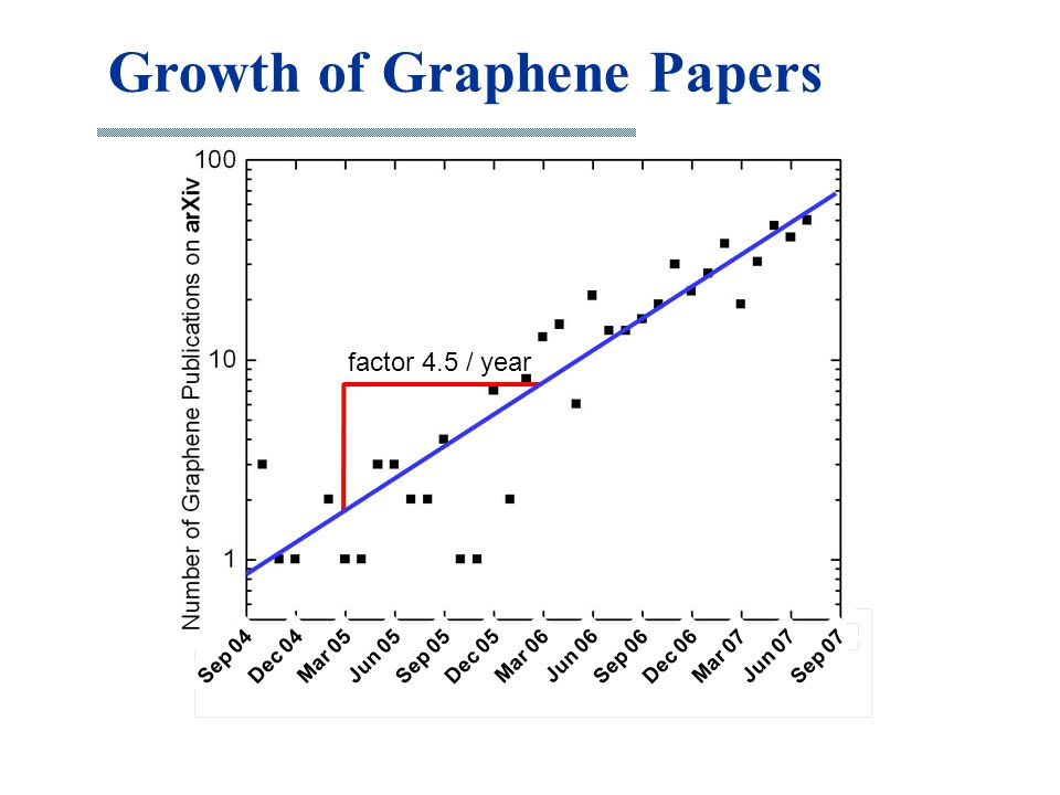 Growth of Graphene Papers