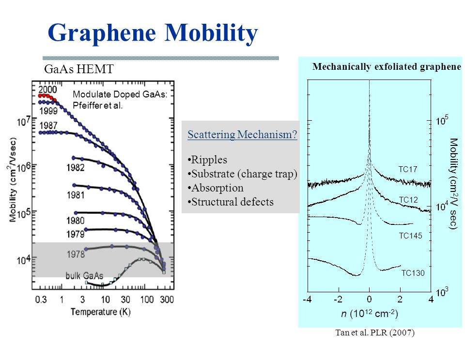 Graphene Mobility GaAs HEMT Scattering Mechanism Ripples