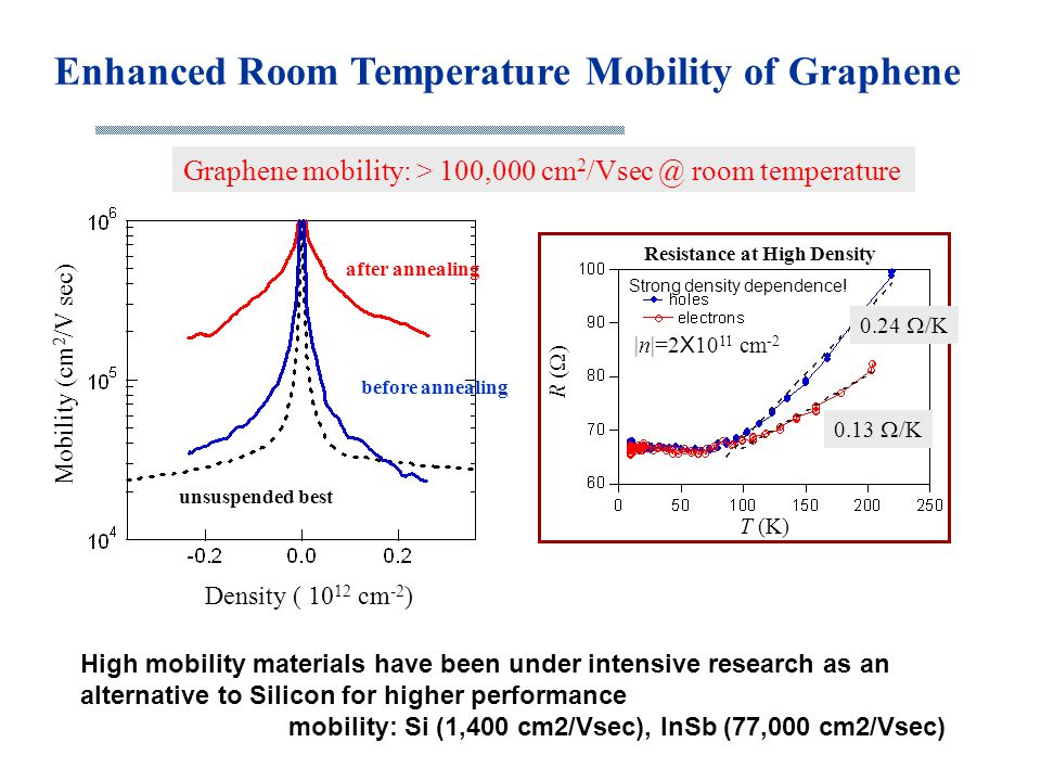 Enhanced Room Temperature Mobility of Graphene