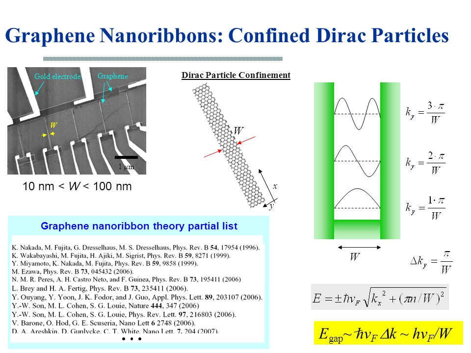 Graphene Nanoribbons: Confined Dirac Particles