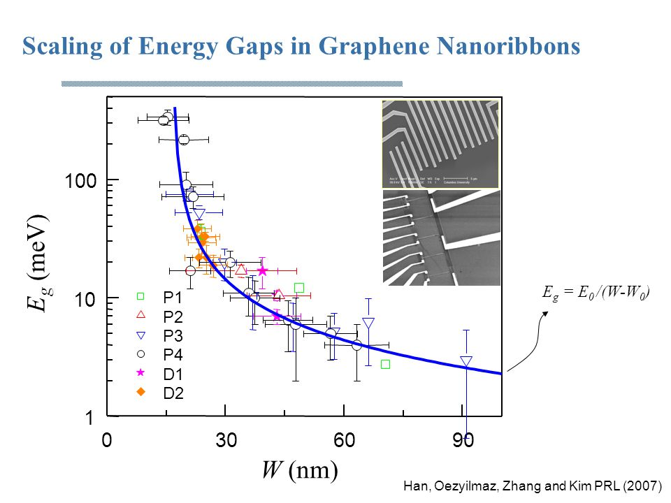 Scaling of Energy Gaps in Graphene Nanoribbons