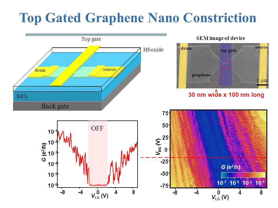 Top Gated Graphene Nano Constriction