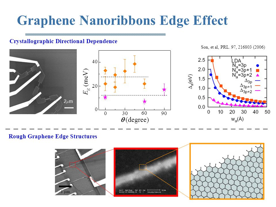 Graphene Nanoribbons Edge Effect