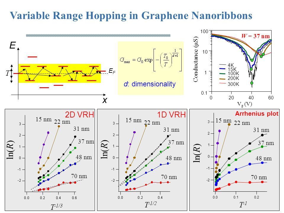 Variable Range Hopping in Graphene Nanoribbons