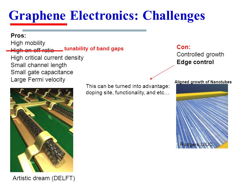 Graphene Electronics: Challenges