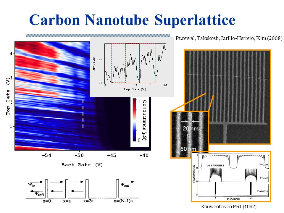Carbon Nanotube Superlattice