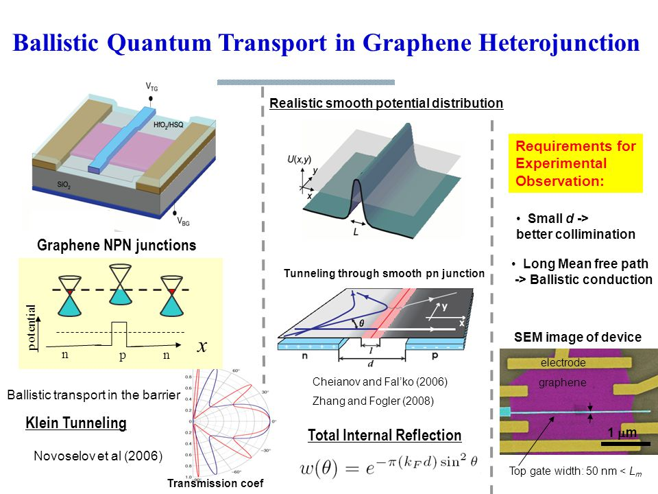 Realistic smooth potential distribution Graphene NPN junctions