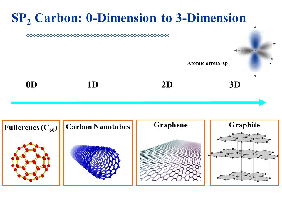 SP2 Carbon: 0-Dimension to 3-Dimension