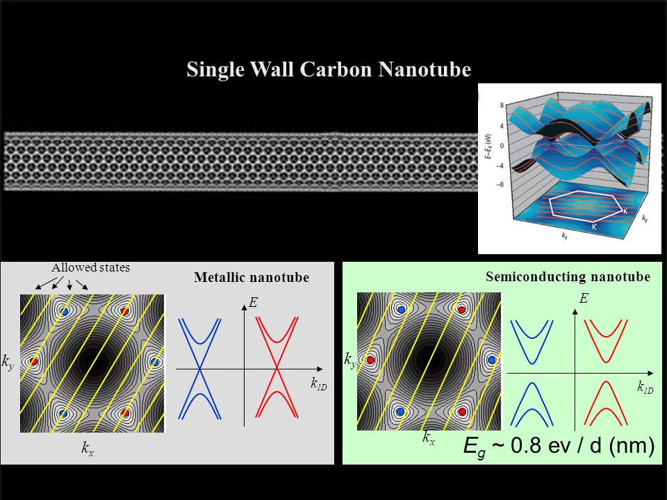 Single Wall Carbon Nanotube