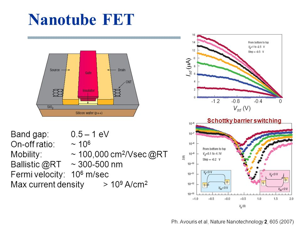 Nanotube FET Band gap: 0.5 – 1 eV On-off ratio: ~ 106