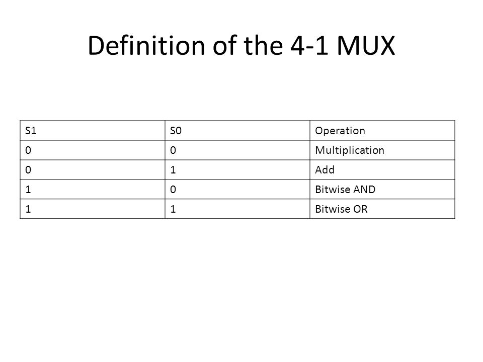 Definition of the 4-1 MUX S1 S0 Operation Multiplication 1 Add