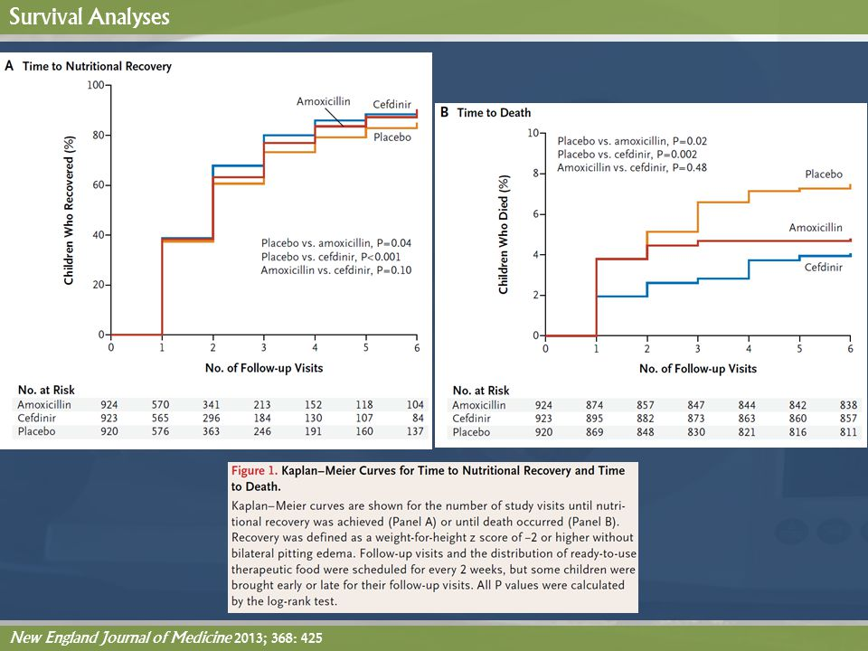 Survival Analyses New England Journal of Medicine 2013; 368: 425