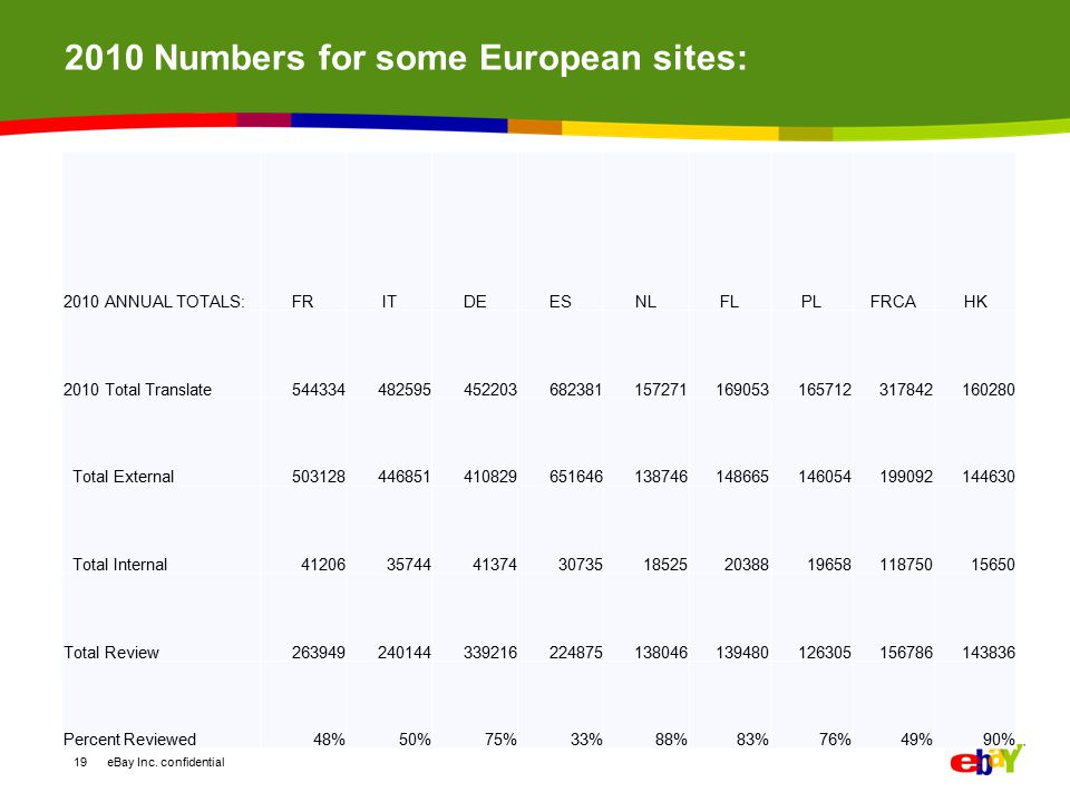 2010 Numbers for some European sites: