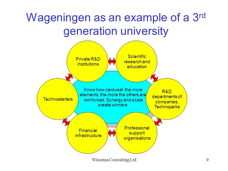 Wageningen as an example of a 3rd generation university