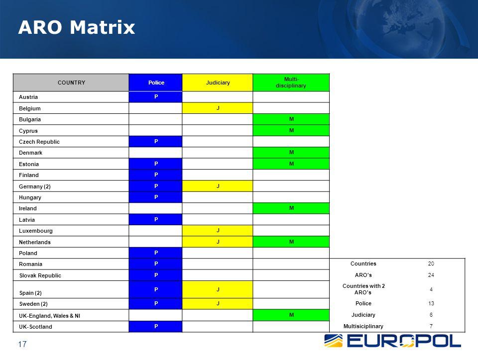 ARO Matrix COUNTRY Police Judiciary Multi- disciplinary Austria P