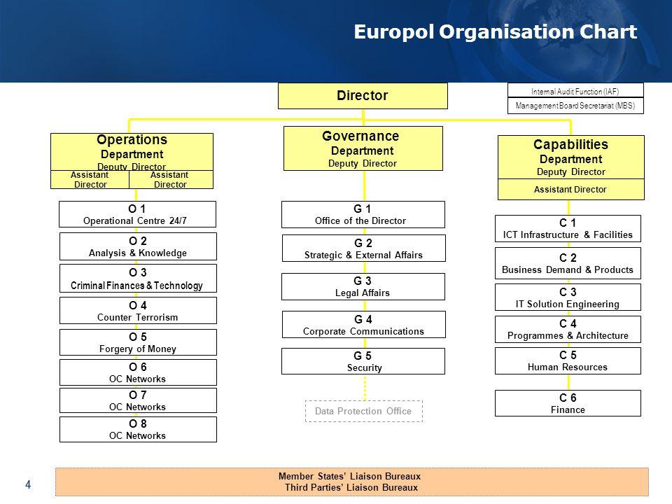 Europol Organisation Chart