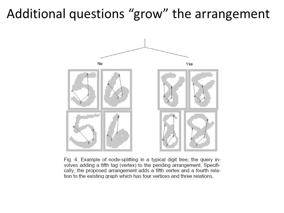Additional questions grow the arrangement