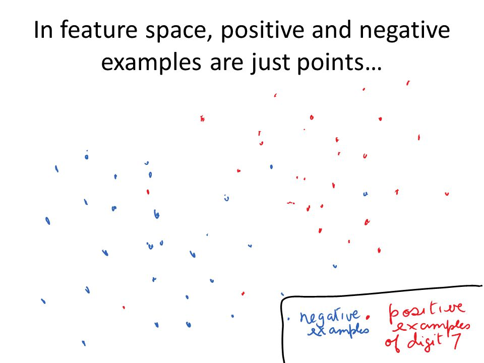 In feature space, positive and negative examples are just points…